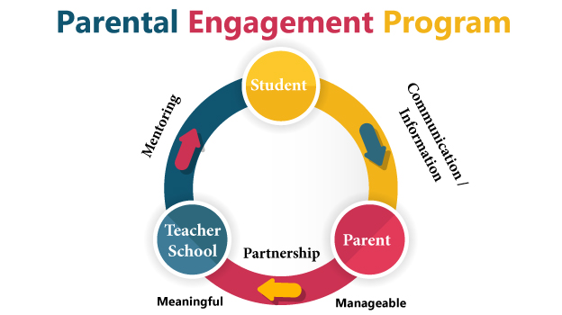 Parental Engagement Program